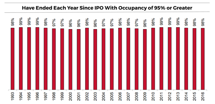 Chart of Tanger's occupancy each year since 1993 IPO.