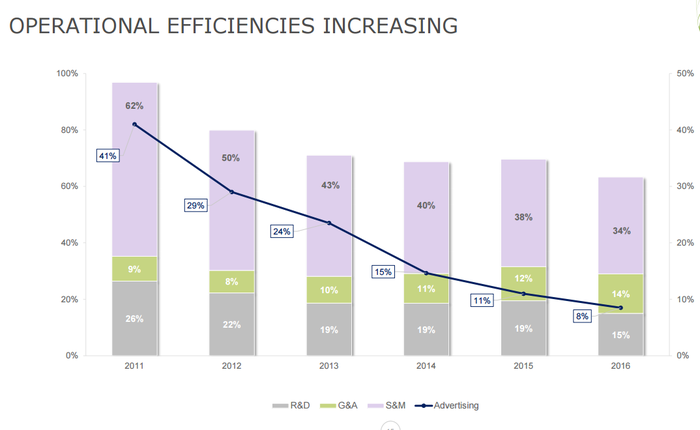 Bar chart showing operational efficiency improving each year.