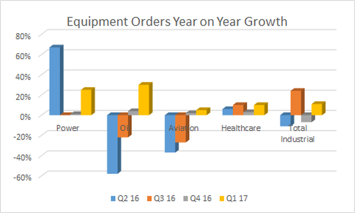A chart showing improvement in GE Equipment orders in the first quarter