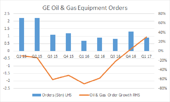 A chart showing strong improvement in GE Oil & Gas orders in the first quarter