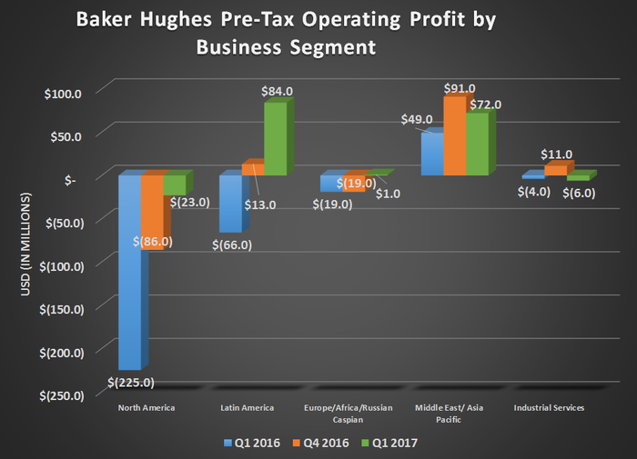 Baker Hughes pre-tax operating profit by business segment for Q1 2016, Q4 2016, and Q1 2017.