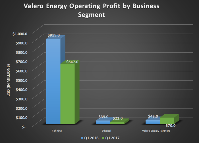 Valero Energy's operating profit by business segment for Q1 2016 and Q1 2017