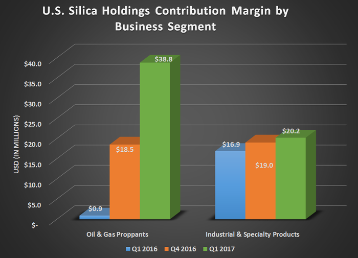 U.S. Silica's contribution margin by business segment for Q1 2016, Q4 2016, and Q1 2017. Showing Oil and Gas Proppants growing steadily and Industrial and Specialty Products holding steady.