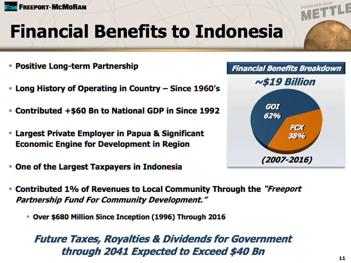 A list of benefits Indonesia gets from an operating Grasberg mine.