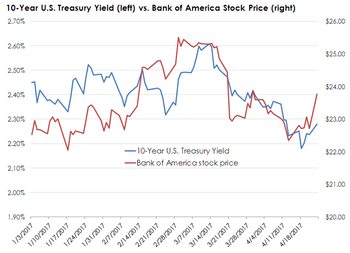Bank of America's share price charted against 10-Year Treasury yields
