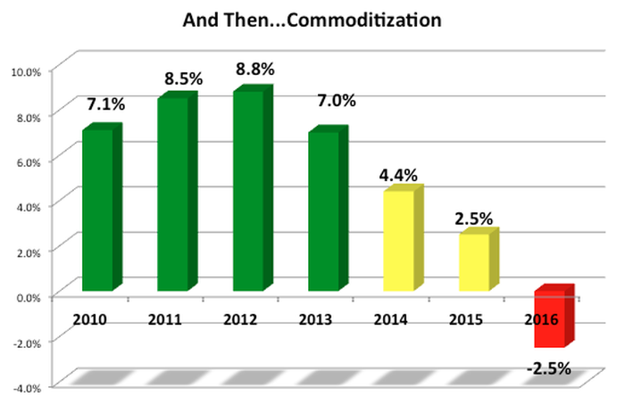Chart showing that after 2013, comps dipped significantly.