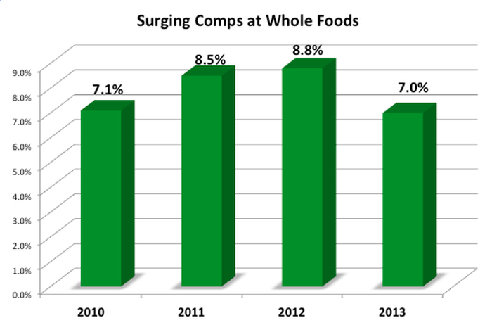 Chart showing Whole Foods comps coming in at or above 7%.