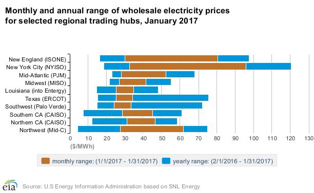 Chart showing wholesale price range at US hubs.