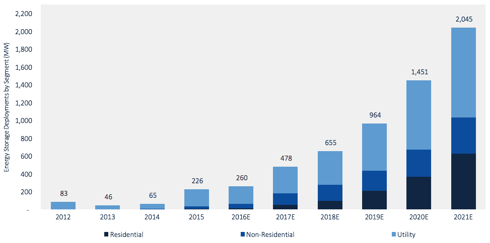 Chart showing GTM's projection of energy storage growth.