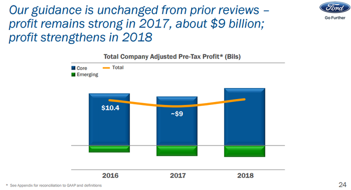 Chart showing a decline in pre-tax profits for 2017 before they rebound in 2018.