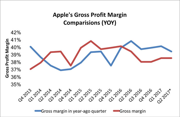 Line chart showing Apple's quarterly gross profit margin compared to year-ago figures