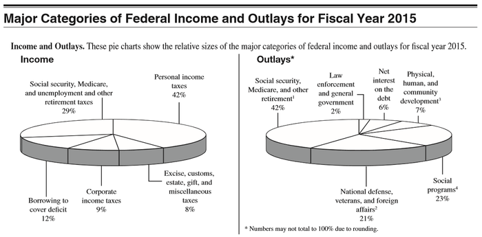 Chart of federal spending and income.