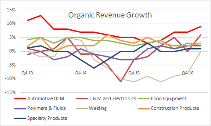 showing organic revenue growth improving across all Illinois tool works's segments