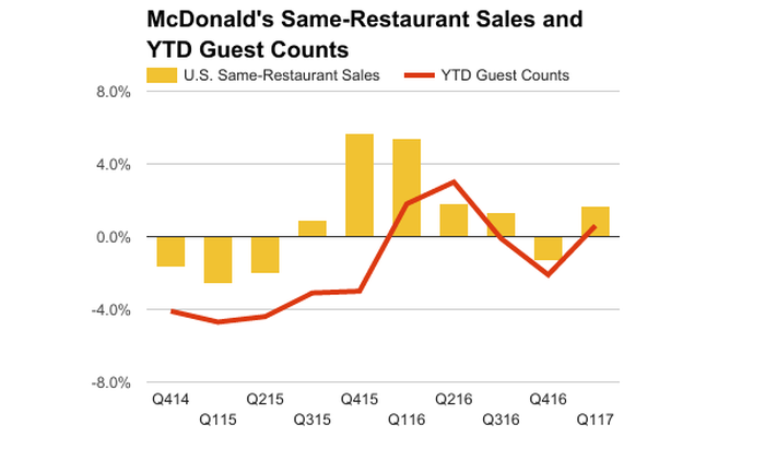 McDonald's quarterly comparable store sales versus customer traffic counts