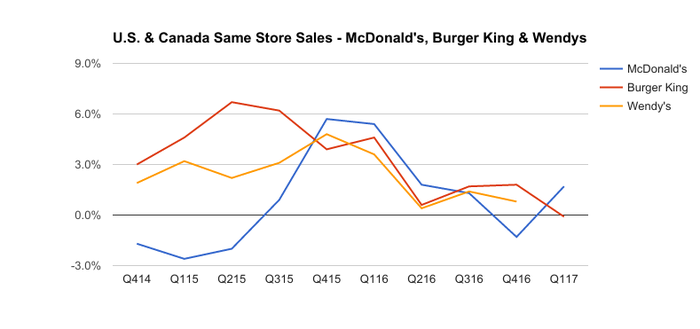 Chart showing quarterly comparable store sales for McDonald's, Burger King, and Wendy's.