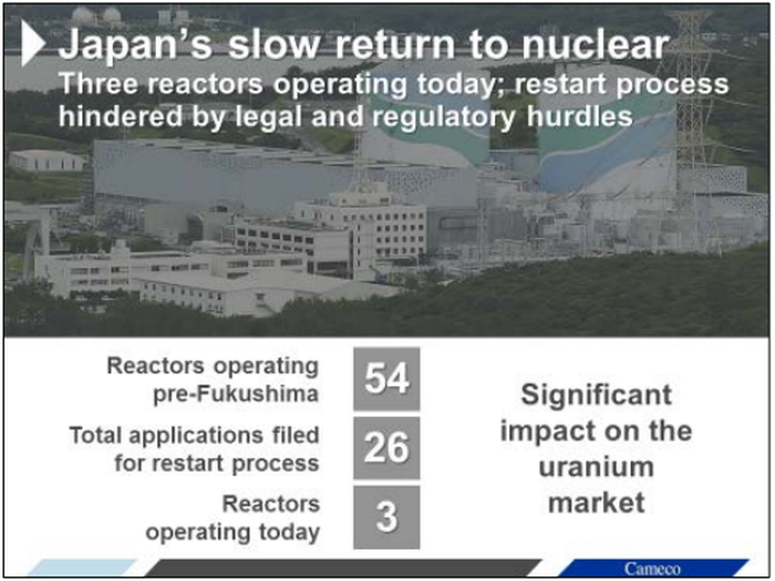 The nuclear disaster in Japan had a material impact on that country and the world's uranium markets.