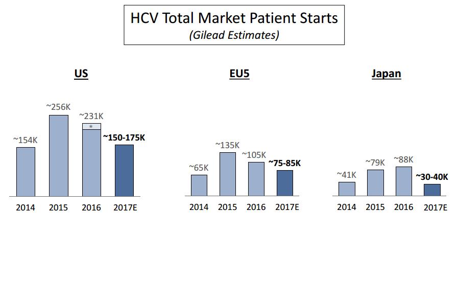 Gilead HCV patient starts charts