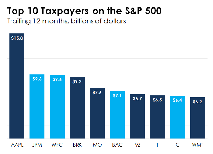 A bar chart showing the top 10 corporate income tax payers on the S&P 500 over the trailing 12 months.