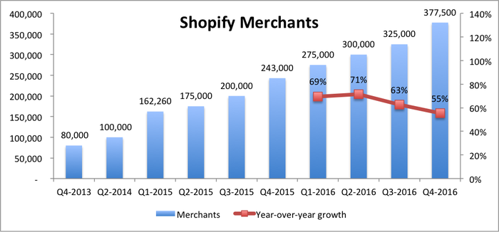 Bar chart showing a growing number of merchants using Shopify, with a line graph showing year-over-year percentage growth, which has been declining.