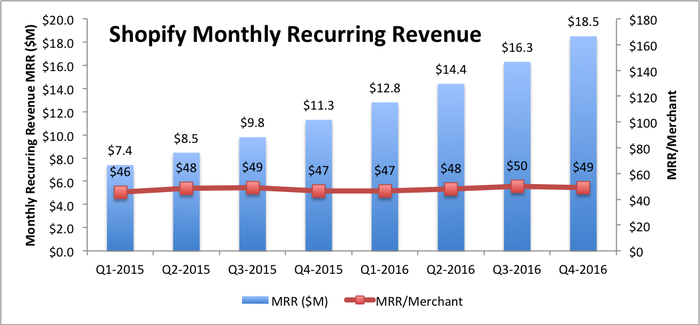 Combination bar chart showing overall monthly recurring revenue (MRR) growing  with a line graph showing MRR per merchant as a flat trend.