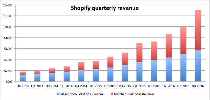 A stacked bar chart showing Shopify's revenue starting in Q4 2013 under $20 million, and growing to $130 million in Q4 2016.