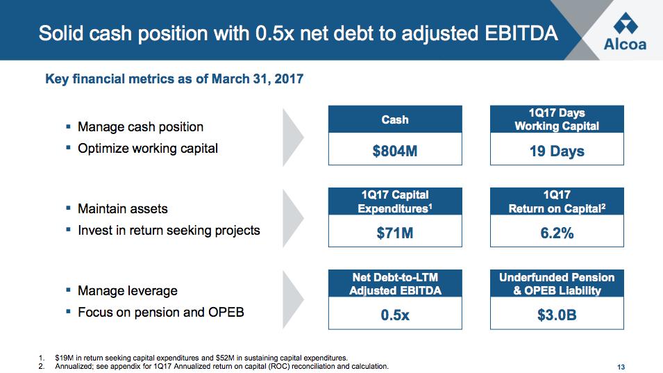 A chart of Alcoa's key financial metrics as of March 31, 2017
