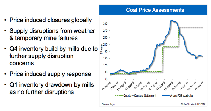Slide showing China has moved the met coal market higher, and now lower.