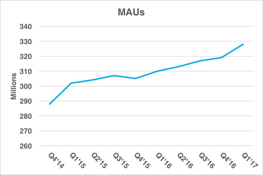 Chart showing rising MAUs
