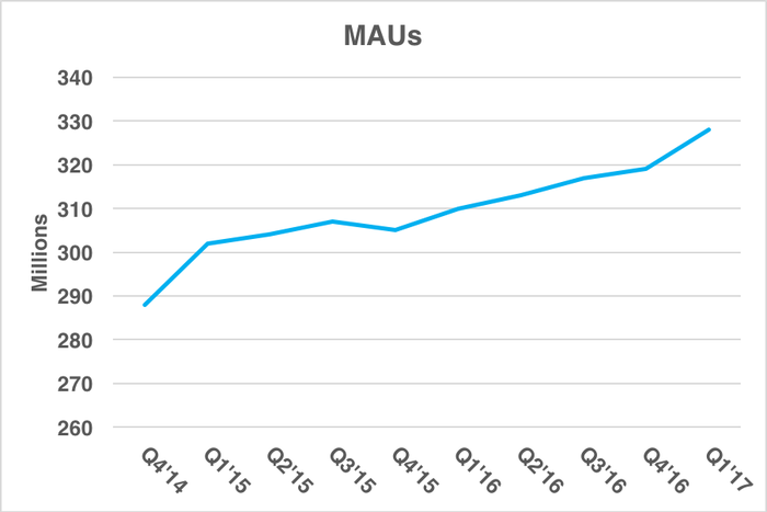 Chart showing rising MAUs