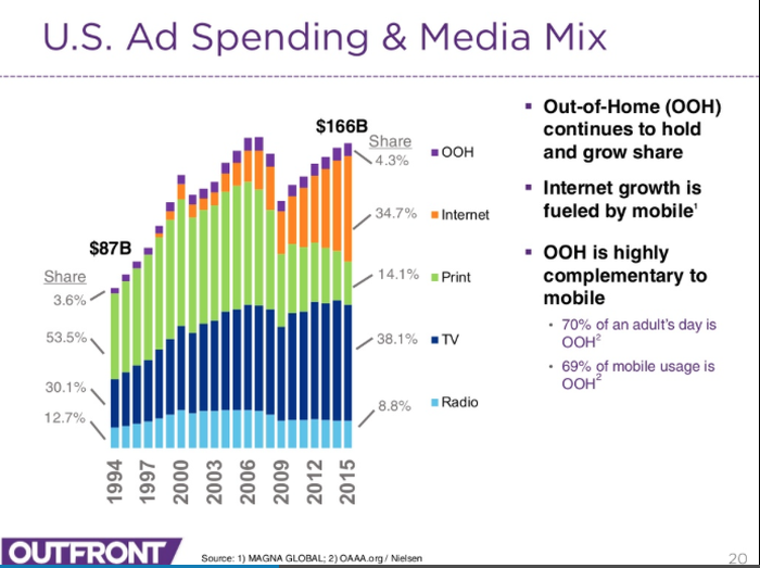 graph of ad spending by channel over past 2 decades