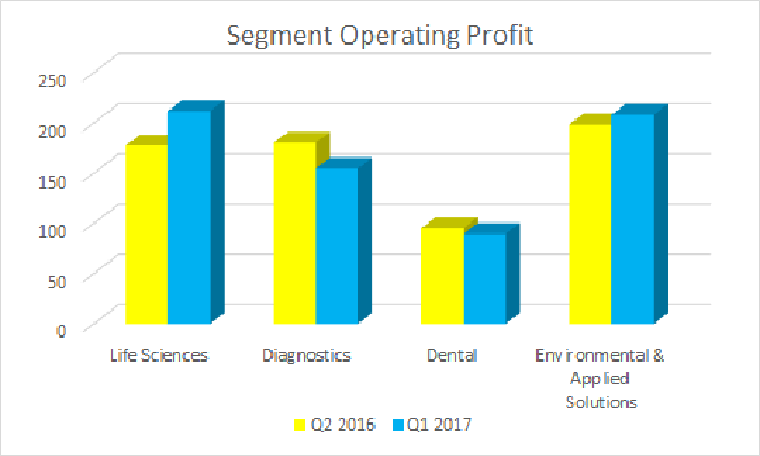 Bar graph showing segment operating profit at Danaher