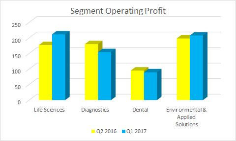 Bar graph showing segment operating profit at Danaher