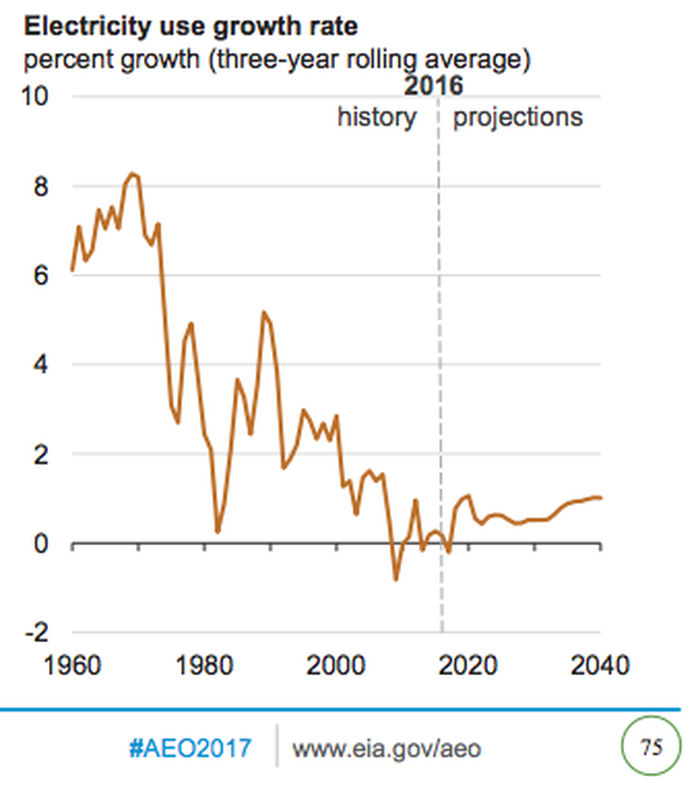 Electricity demand growth has slowed materially in recent years.