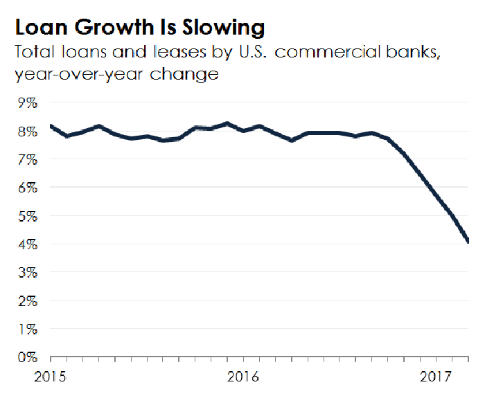 A line chart showing a slowdown in loan growth at U.S. commercial banks.