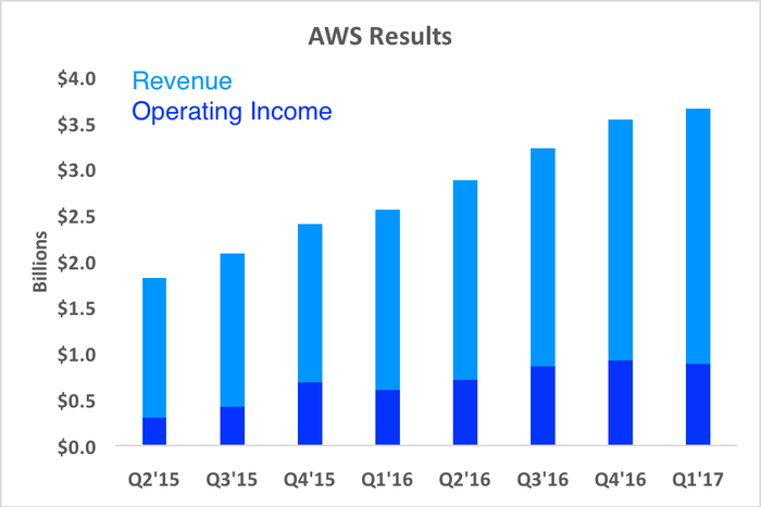 Chart showing rising AWS revenue and operating income