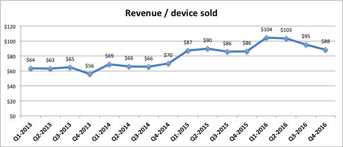 Line graph showing that Fitbit has grown revenue per device from $64 in Q1 2013 to a peak of $104 in Q1 2016, but has degraded to $88 in the most recent quarter.