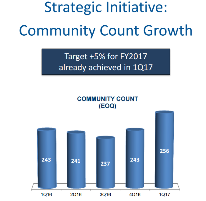 Chart showing Meritage community count through first quarter of 2017.