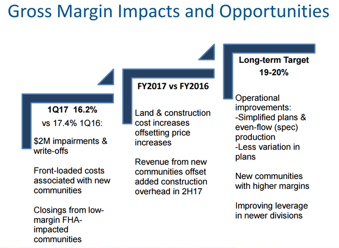 Table showing the company's strategy to drive down overhead cost, to leverage growing scale, and to simplify building plans (such as with more spec houses) to drive up gross margin percent.