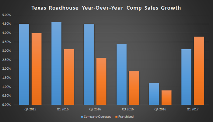 Texas Roadhouse's comparable sales slowed through 2016, but rebounded sharply in the first quarter of 2017.