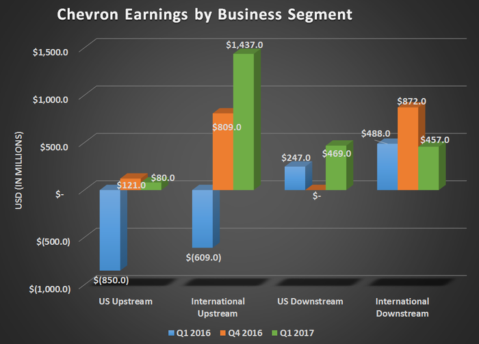 Chevron's earnings by business segments for Q1 2016, Q4 2016, and Q1 2017. Marked progress for both  upstream segments yoy with flat results for intl. downstream