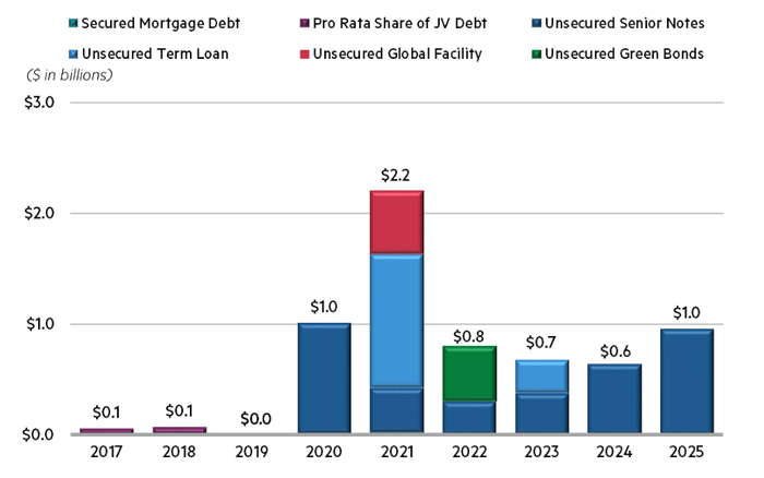 Annual debt maturities for DLR.