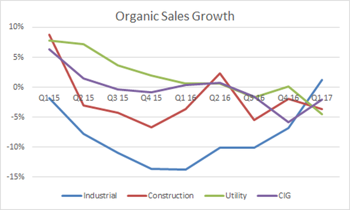 only the industrial segment returned to growth in the quarter on a year on year basis