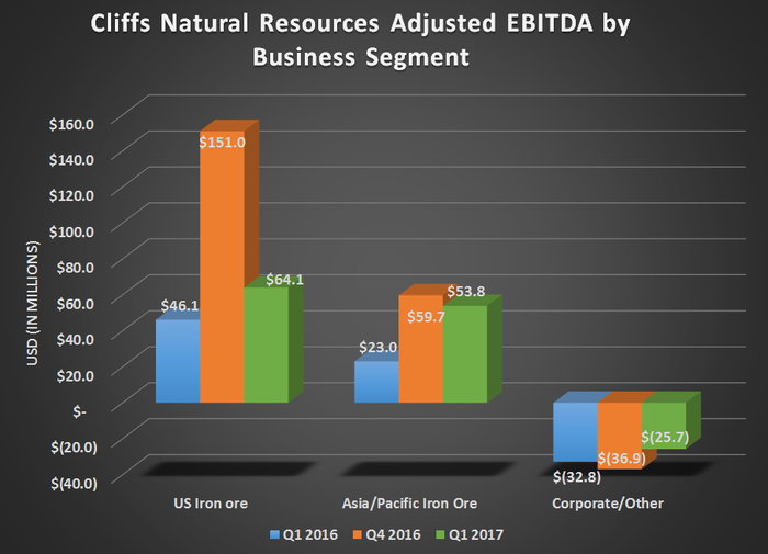 Cliffs adjusted EBITDA by business segment for Q1 2016, Q4 2016, and Q1 2017. Shows year over year improvements for all segments.