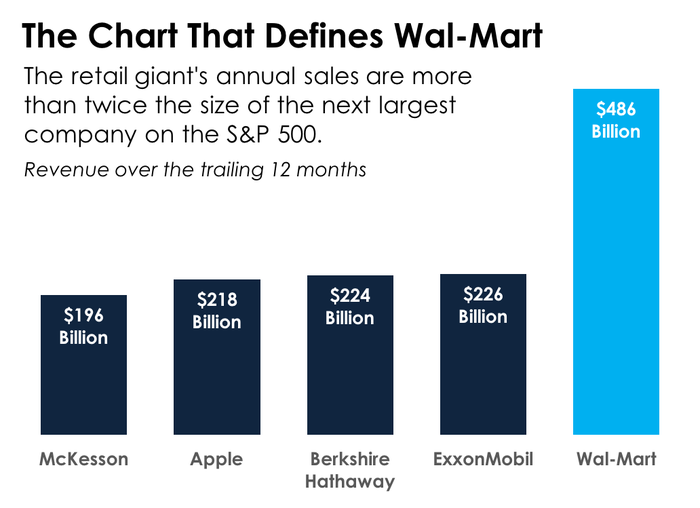A bar chart showing the five companies with the highest revenues on the S&P 500
