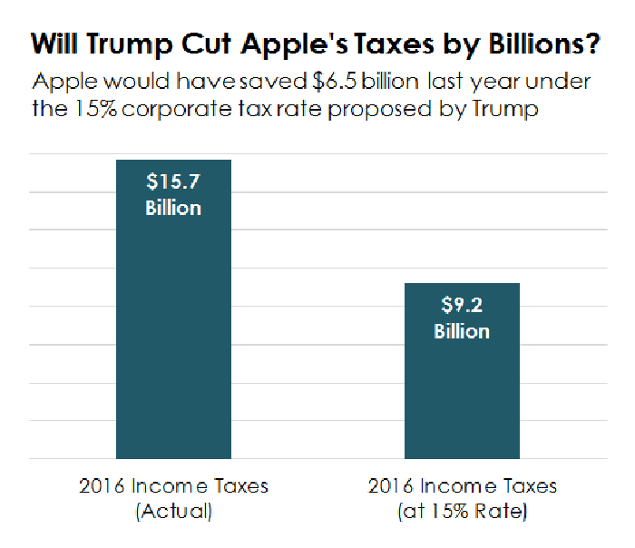 A bar chart showing how much Apple would have saved in 2016 under President Trump's proposed corporate income tax rate cut.