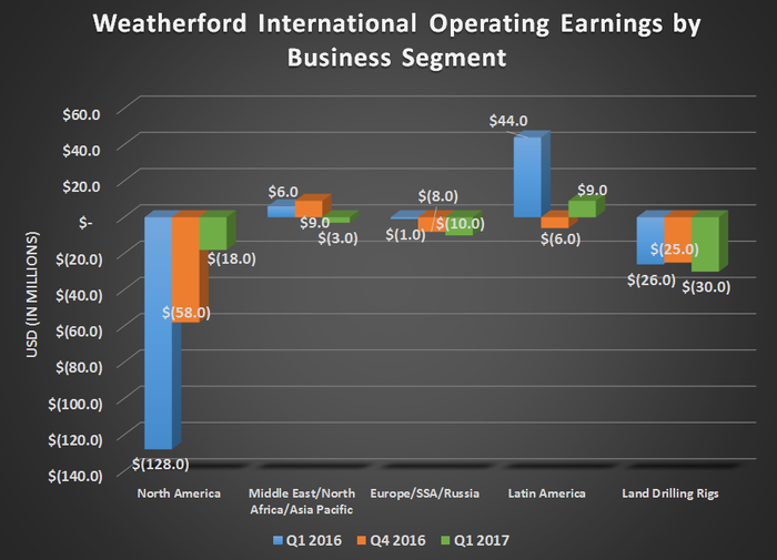 Weatherford International's Earnings Hasn't Found Traction