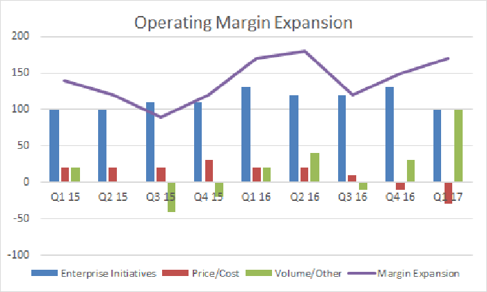 Operating margin expansion by enterprise initiative and price/cost and volume
