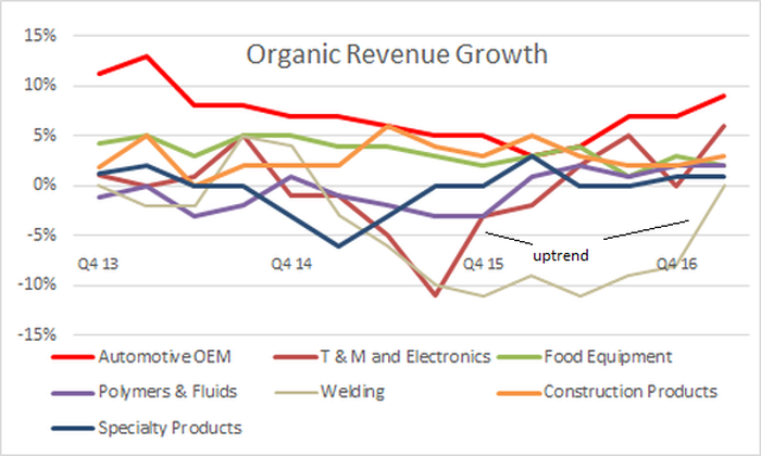 organic revenue growth by segment--welding is now flat after quarters of declines