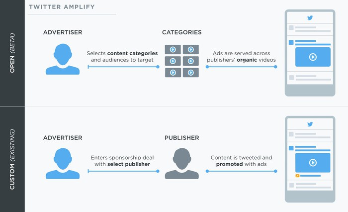Twitter's Amplify platform interface.