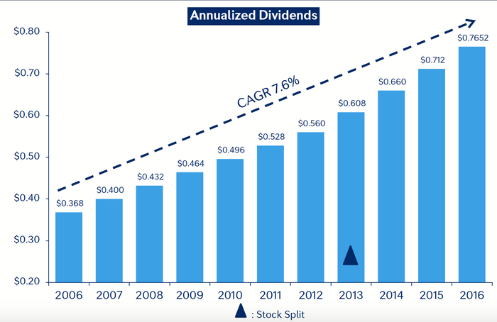Bar graph showing that the company's dividend has grown steadily over the past  10 years.